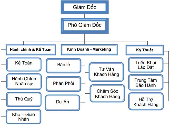 Sơ đồ tổ chức công ty Việt Thiên Phát